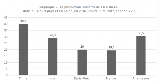 Graphique 1 : La production industrielle en % du GDP